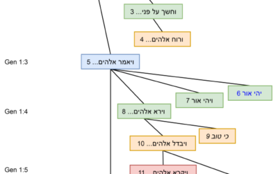 Text-hierarchic trees in the ETCBC database